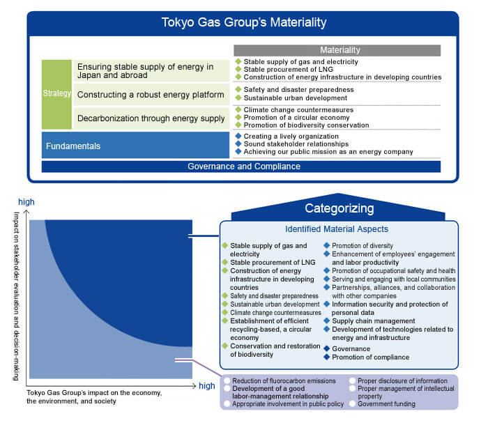 Tokyo Gas Group's Materiality